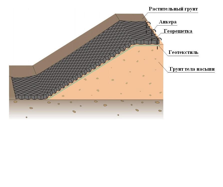 Схема укладки георешетки при укреплении откосов
