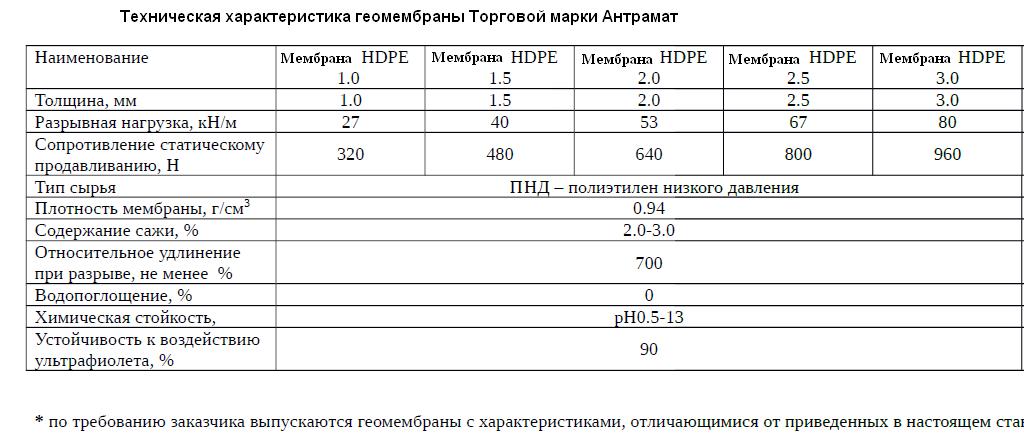 Геомембрана цена купить ижевск уралгеотекс Антрамат